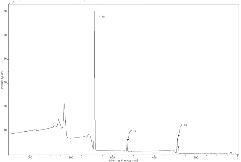 Survey spectrum of plasma-treated nylon, demonstrating a large amount of fluorine incorporation.