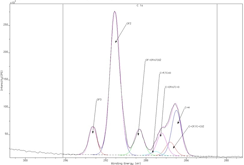 High resolution C 1s spectrum of plasma-treated nylon showing excellent resolution and charge neutralization.