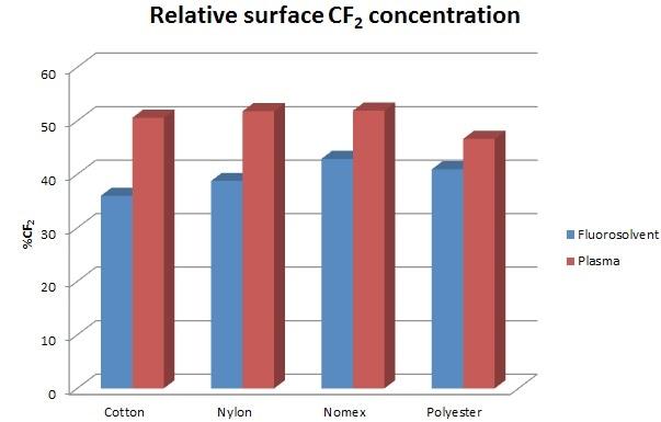 CF2 content of treated fabrics.