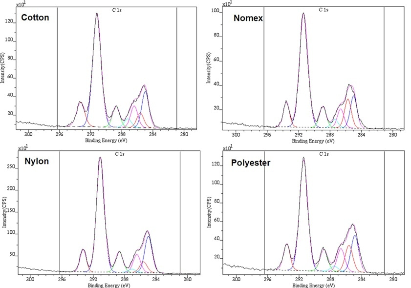 High resolution C 1s spectra of plasma-treated fabrics, demonstrating the substrate-independent nature of the plasma coating process.
