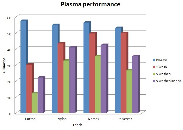 F content of fabric after plasma treatment, 1 wash, 5 washes, and 5 washes and ironing.