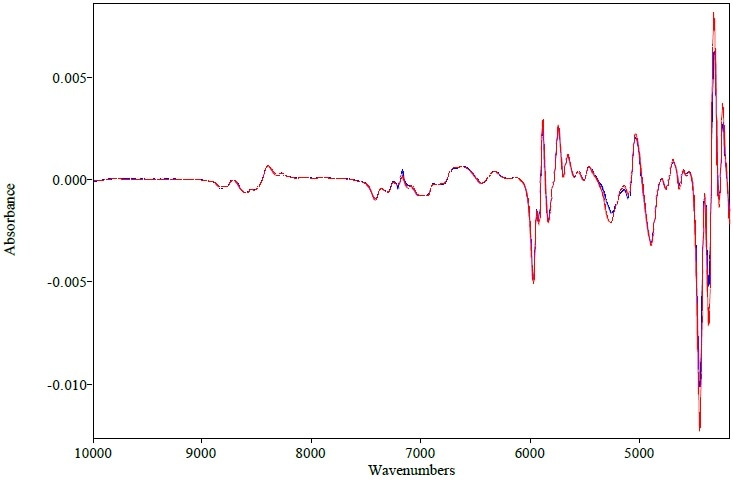 1st derivative spectra of erythromycin tablet measured with QuasIR™ 2000 (red) and Matrix-F (blue)