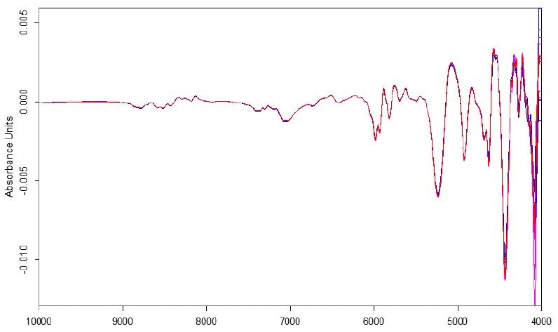 1st derivative spectra of coated Advil tablet measured using the QuasIR™ 2000 and Matrix-F