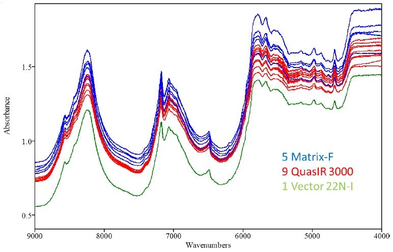 Original spectra of co-polymer sample with 12% vinyl acetate