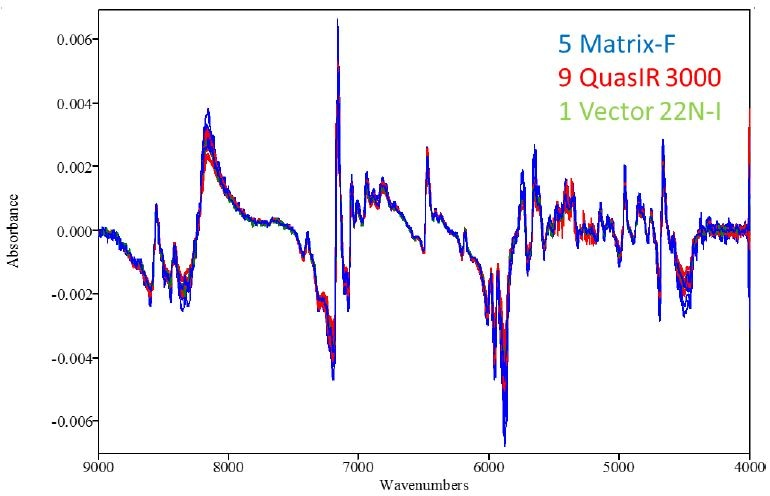1st derivative spectra of co-polymer sample with 12% vinyl acetate