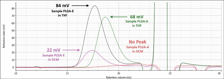 Overlay of refractive index chromatograms in DCM for samples PLGA-E (purple) and PLGAA (red) and in THF for samples PLGA-E (black) and PLGA-A (green)