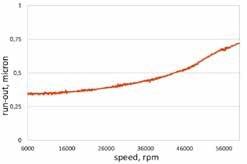 UTS-x: Balance Quality G 0.3 mm/s at 60.000 rpm Industry standard: G2.5 mm/s at 25.000 rpm UTS-x: Static tool run-out < 0.8 µm TIR Industry standard: 3 micron TIR