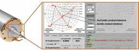 Tool Change Repeatablility Test by 4 x 90° Reversal Balancing