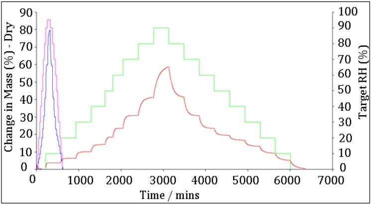 The kinetics of moisture sorption for a microsample (blue) and normal sample (red) of PVP measured by DVS