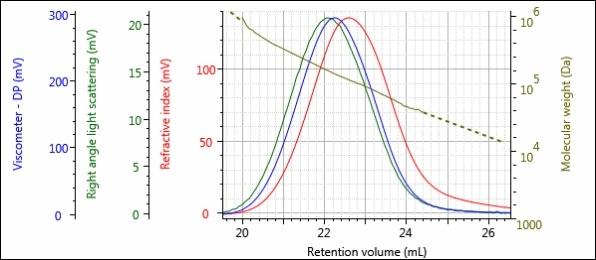 Triple detector chromatogram of the Virgin sample.