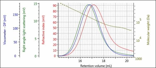 Triple detector chromatogram of sample 1-Post.