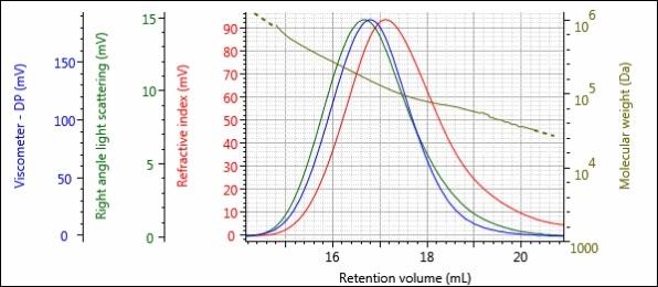Triple detector chromatogram of sample 2-Pre.