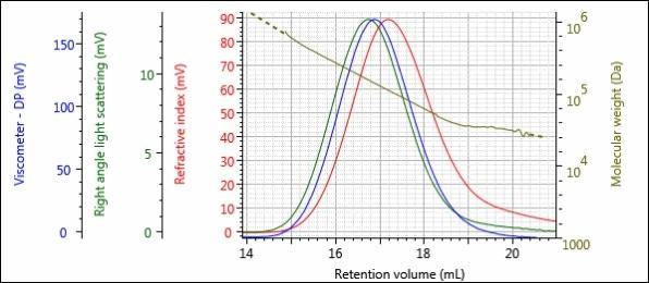 Triple detector chromatogram of sample 2-Post.
