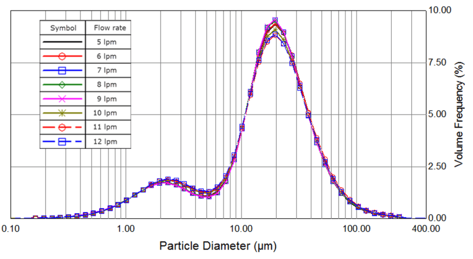 Shear test for high-flow rate measurement cell showing no change to particle size at different flow rates