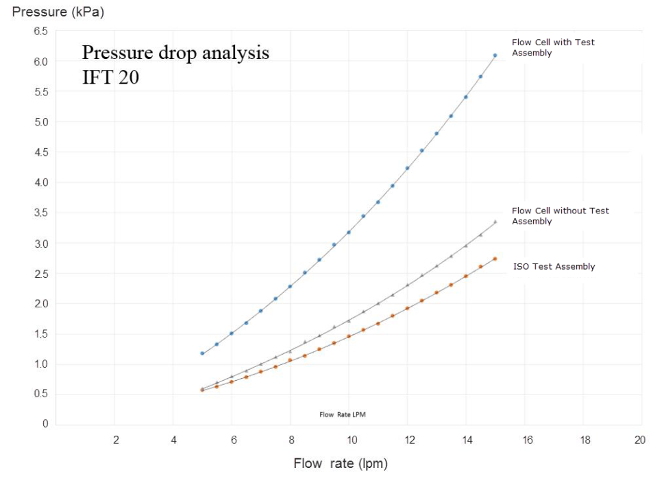 Pressure drop tests using ISO test assembly with and without flow cell installed show that the flow cell caused a pressure drop of less than 3.5 kPa at the maximum flow rate