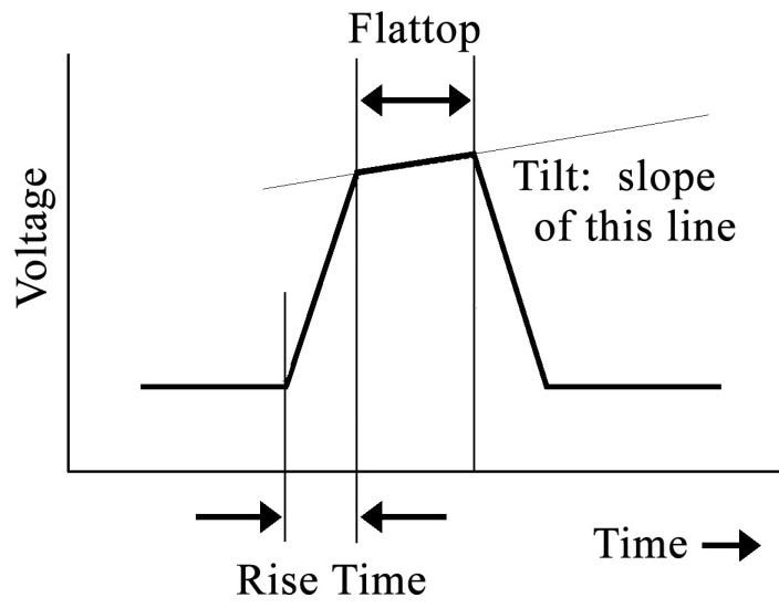 Rise time and Flattop definition