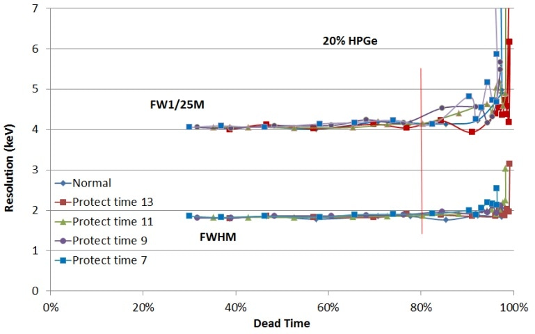 Resolution vs dead time for various protection times
