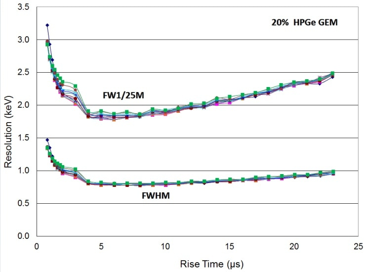 Resolution at 122 keV vs rise time for many flat top times (FWHM and FW1/25M) for 20% HPGe