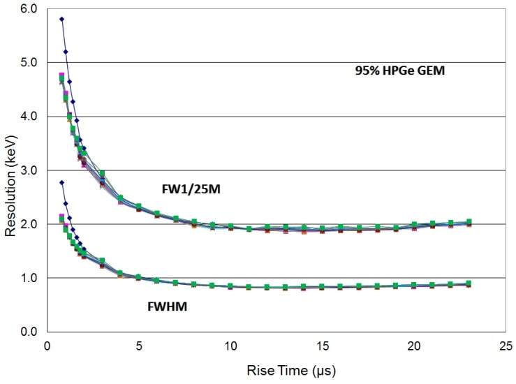 Resolution at 88 keV vs rise time for many flat top times (FWHM and FW1/25M) for 95% HPGe