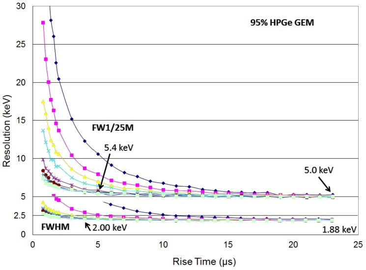 Resolution at 1.33 MeV vs rise time for many flat top times (FWHM and FW1/25M) for 95% HPGe