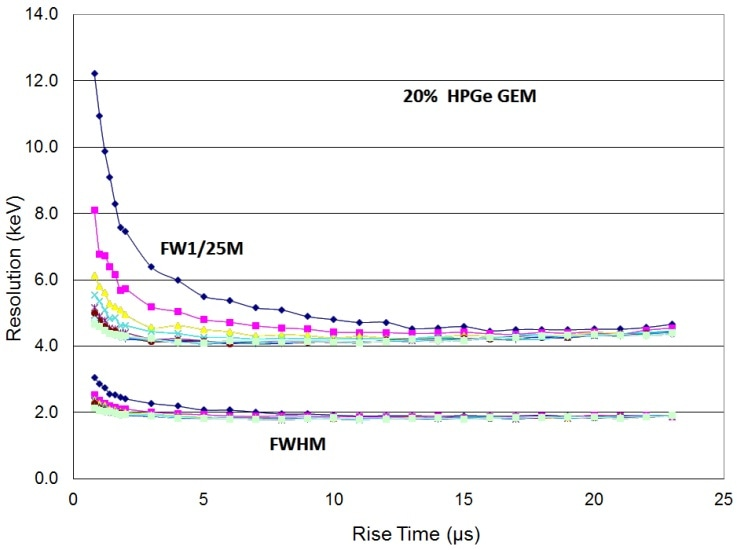 Resolution at 1.33 MeV vs rise time for many flat top times (FWHM and FW1/25M) for 20% HPGe