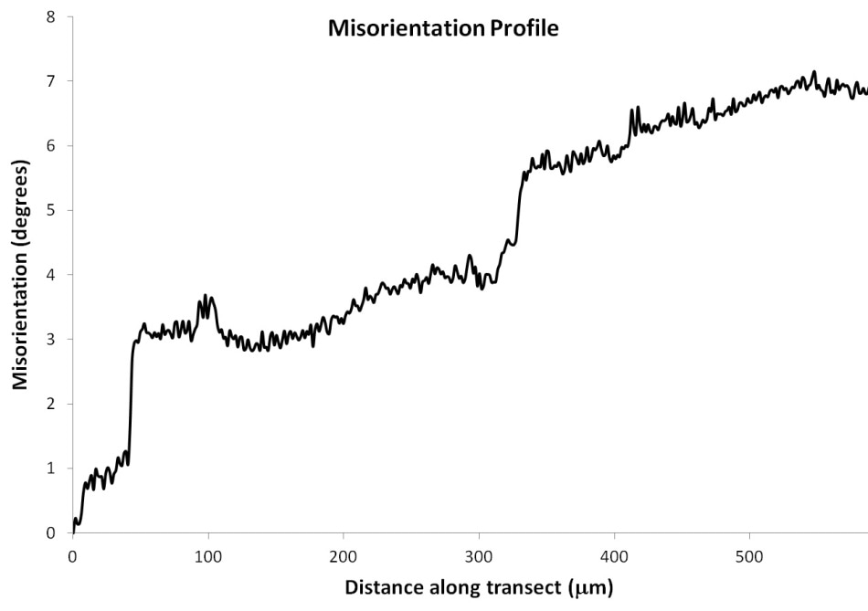 Relative misorientation profile along the transect shown in (a) within an omphacite grain.
