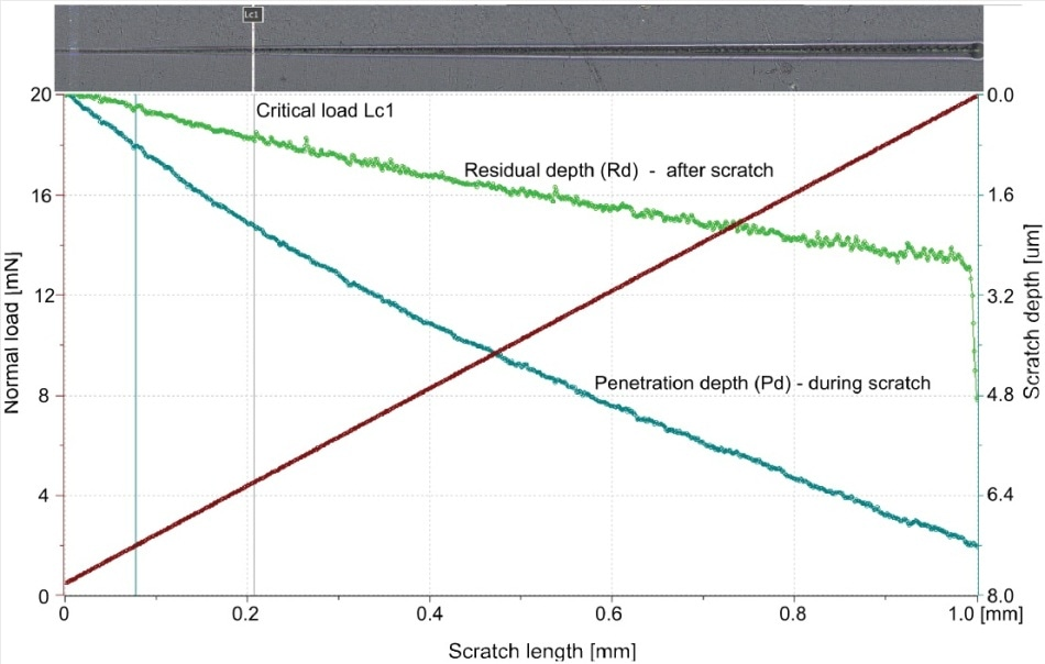 Panorama image showing typical scratch track on an automotive clearcoat together with recorded signals of penetration depth (Pd) and residual depth (Rd). Vertical line indicates critical load (Lc1).