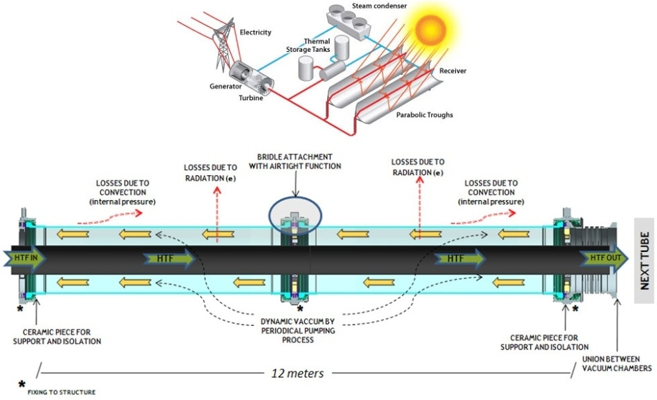 Schematic of the parabolic trough solar collector [4] and the collector tube.