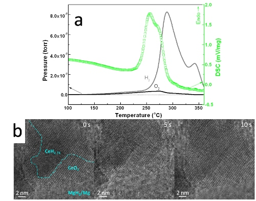(a) DSC and TPD-MS curves of the symbiotic CeH2.73/CeO2 doped MgH2, heating rate of 2 K/min. (b) In situ HRTEM images of the dehydrogenation process, boundary between CeH2.73 and CeO2 is roughly drawn with a dash line at the beginning of hydrogen desorption.