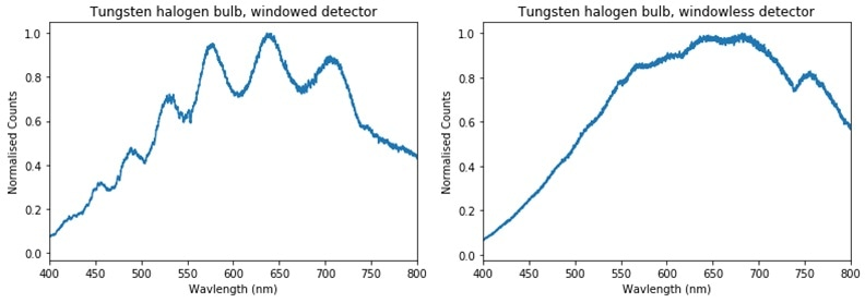 (Left) spectrum of a tungsten halogen lamp, using a window covered detector (MSP1000 spectrometer). Interference effects are clearly visible. (Right) spectrum of same lamp, using a windowless detector in the same spectrometer. No interference effects are present.