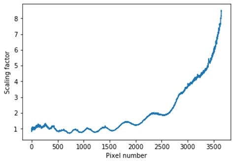 An example instrument response function generated using a household tungsten halogen lamp and a predicted blackbody spectrum. The sharp rise towards the right-hand side reflects that the CCD QE is poor in the infrared, so there is a larger correction here.
