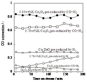 Catalytic activities over various K-loaded catalysts