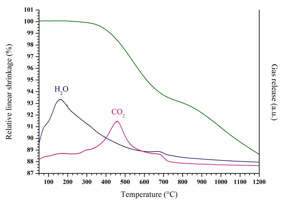 Dilatometry/MS study of the sample obtained after conversion of U(C2O4)2.2H2O under reducing atmosphere at 500 °C.