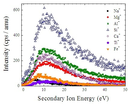 Energy spectra of secondary ion ejected from mature lunar mare soil 10084 by 4 keV He+.