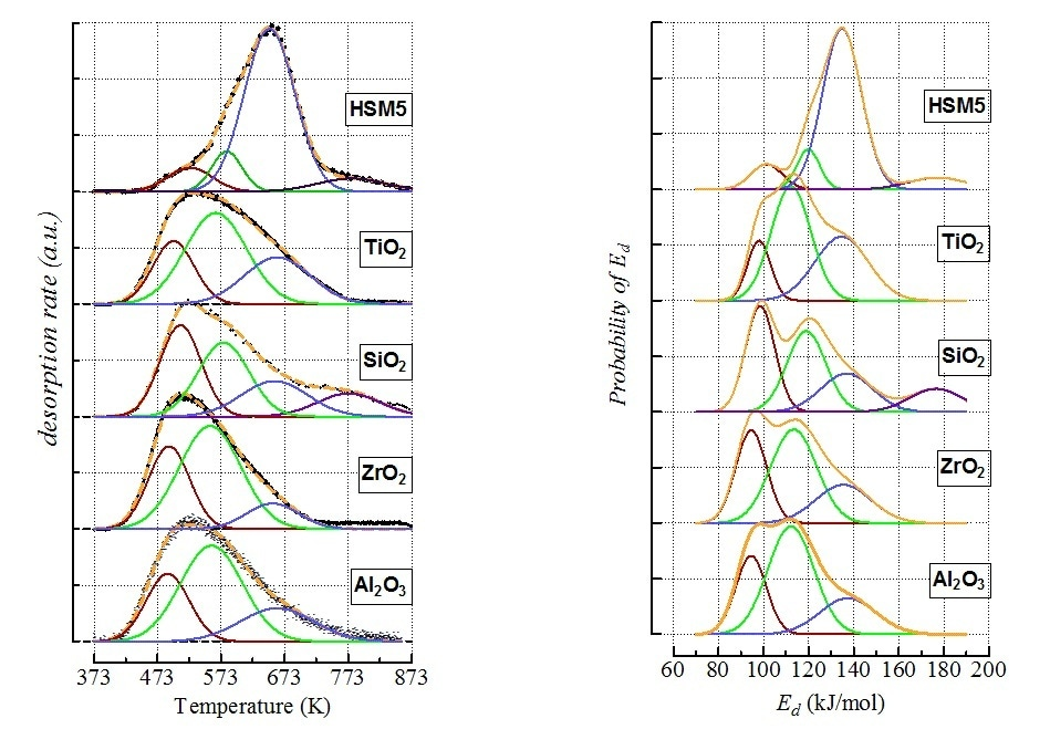 (Left) Deconvolution of ATPD profiles by Gaussian functions (dotted yellow lines depict the generated profiles, while black points are the experimental data); (Right) Energy distribution functions of ammonia desorption from the various site populations.