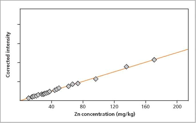 The spectrum obtained using condition Cr-Co, for Fe and Mn in chicken feed.