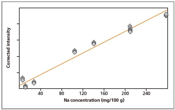 Calibration graph for Na in pressed pellets.
