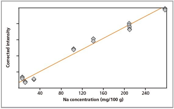 Calibration graph for Na in loose powders.
