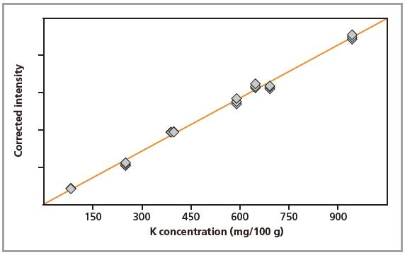 Calibration graph for K in loose powders.