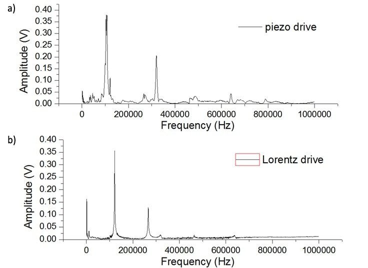 A piezo driven contact resonance tune (a) and Lorentz driven tune (b) showing a clean spectrum with improved signal to noise ratio in the Lorentz tune.