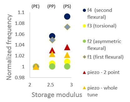 Normalized frequency peak positions of the various modes comparing sensitivity to storage modulus of PE, PP, PS. The first and second flexural modes collected by LCR provide the best differentiation of the materials.