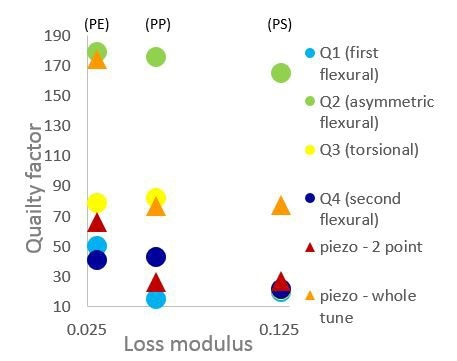 Quality factor of all modes comparing sensitivity to PP, PE, and PS.