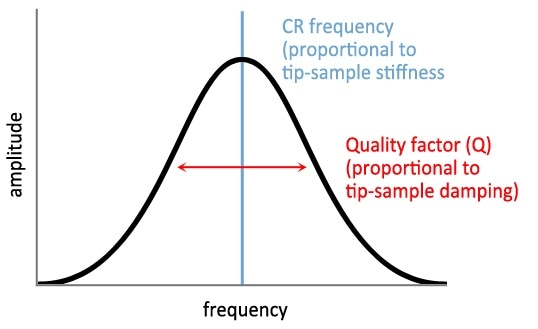 A sample contact resonance tune showing the relevant parameters of CR frequency and quality factor to differentiate viscoelastic properties.