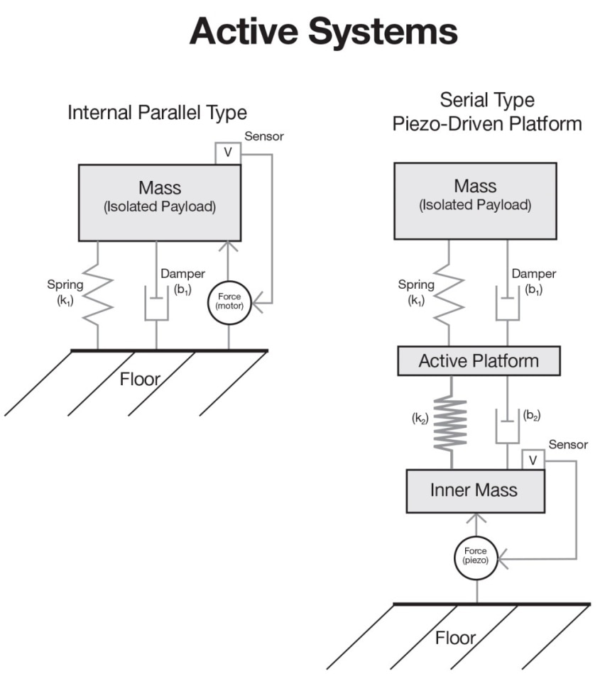 Internal parallel-type active system versus serial-type piezo-driven active platform.