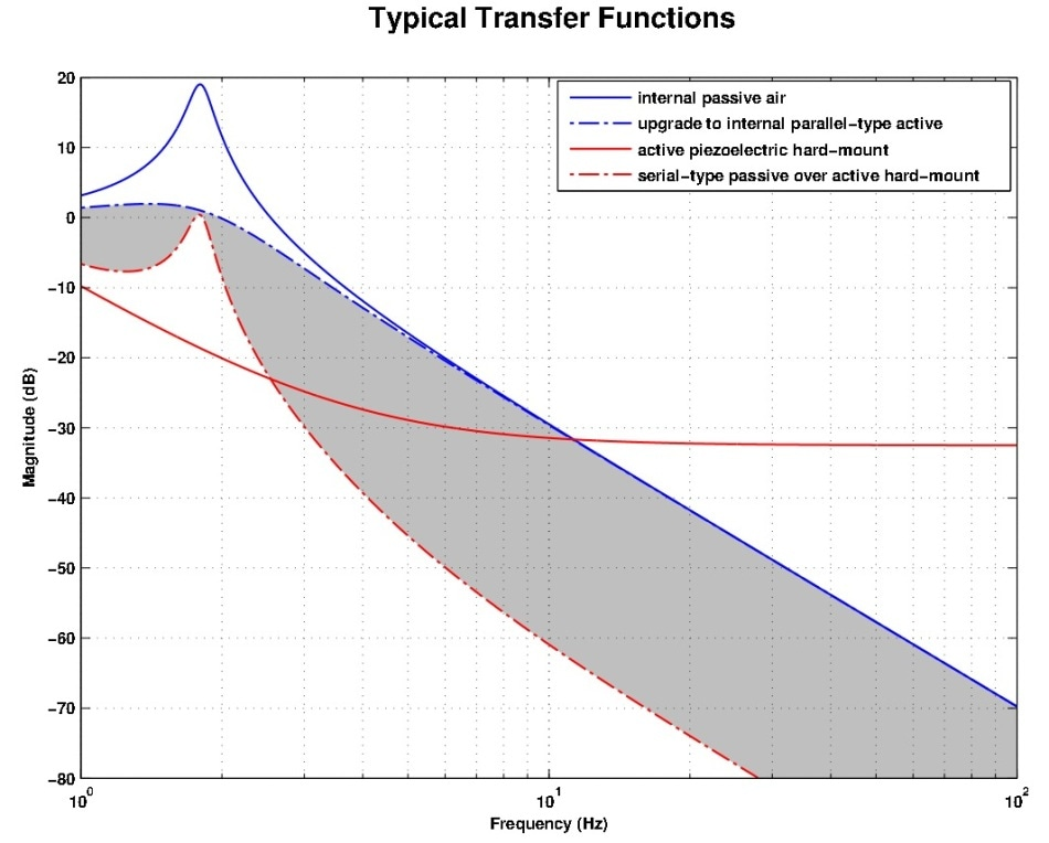 Typical transfer functions. The shaded area indicates the improved performance when installing an instrument with internal isolators on a piezo-driven active cancelation platform, compared to installing parallel-type, motor-driven air active cancelation in the payload and installing the instrument on the floor.