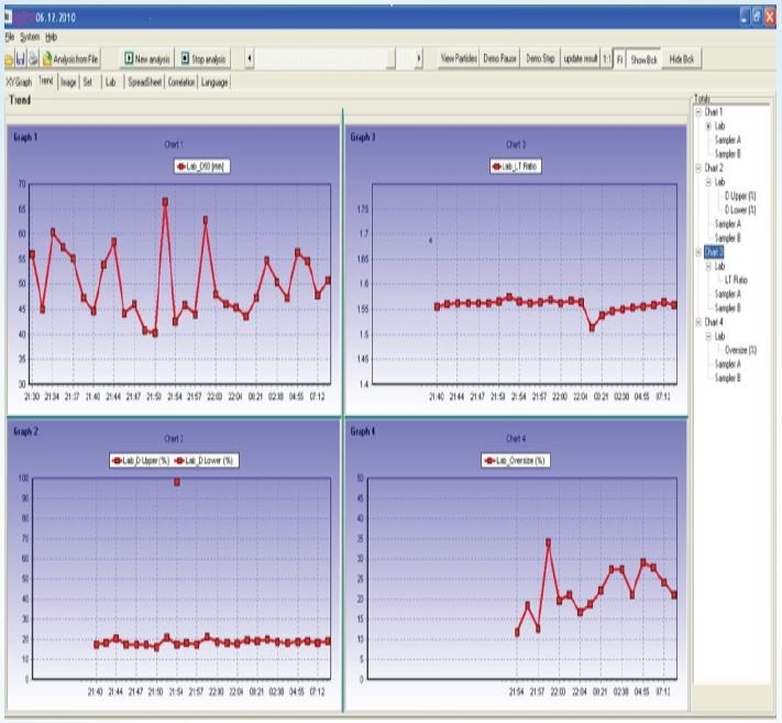 An example of the PartAn Trend (fluctuations over time) presentation. Parameters for presentation are user-selectable in the PartAn software. These parameter results can be used by the operator to make the proper process adjustments when necessary to bring the process under tighter control, or they can be acted on automatically by a computer equipped with PID and Programmable Logic control algorithms for adjusting the process variables in a feedback loop.