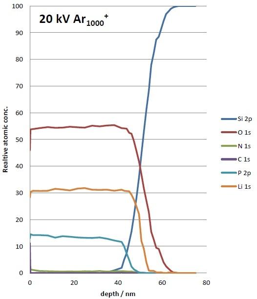 Depth profile of 50 nm LiPON thin-film using (a) 5 kV Ar+ (b) 20 kV Ar1000+