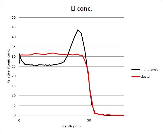 Li ion concentration comparison between monatomic (black) and cluster profile (red).