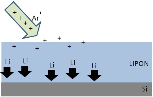 Schematic of ion action on light elements.