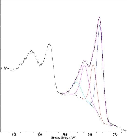 Co 2p spectrum of prepared cobalt hydroxide catalyst.